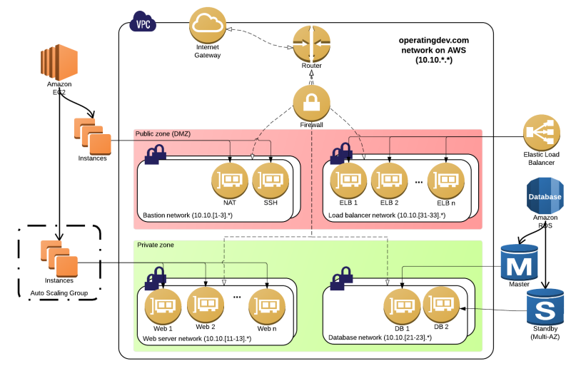 Logical network diagram of the operatingdev.com deployment inside Amazon VPC