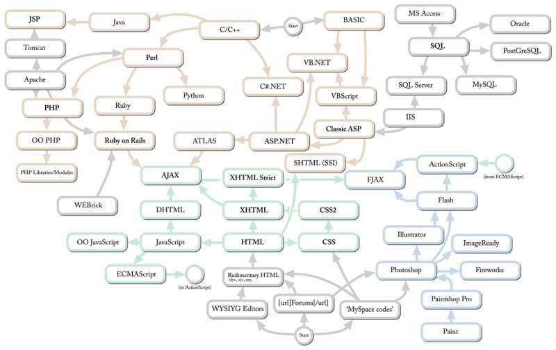 Image from http://modernl.com/article/web-tech-family-tree