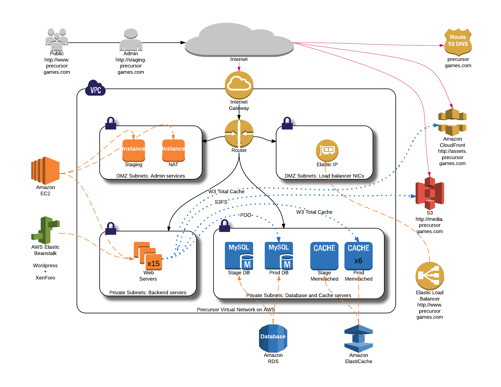 A diagram showing the deployment architecture on AWS