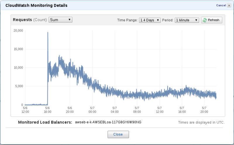 CloudWatch monitoring graph showing the web traffic on the load balancer during the first day of the campaign